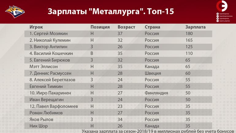"Таблица зарплат игроков ""Металлурга"". Топ-15. Фото ""СЭ"""