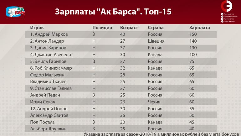 """Таблица зарплат игроков """"Ак Барса"""". Топ-15. Фото """"СЭ"""""""