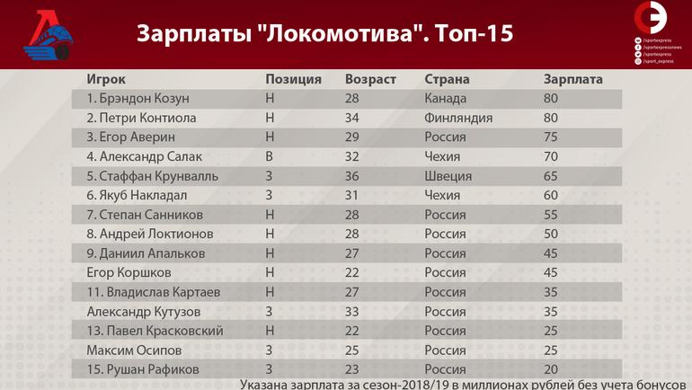"""Таблица зарплат игроков """"Локомотива"""". Топ-15. Фото """"СЭ"""""""