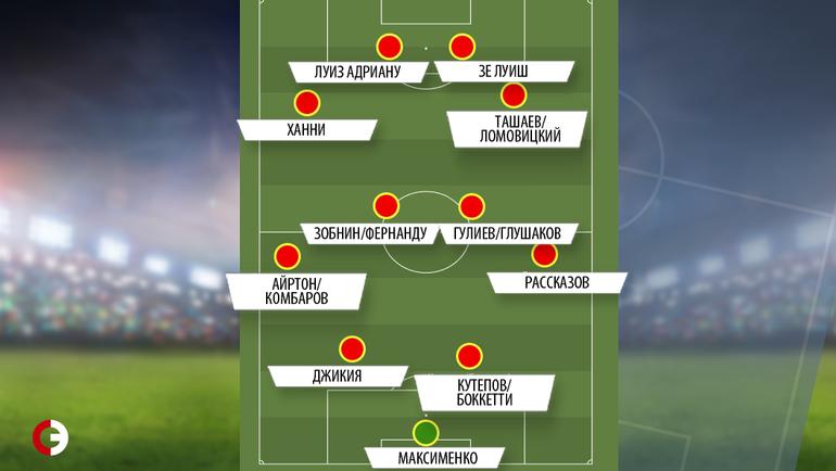 """""""Спартак"""" в схеме 4-2-2-2."""