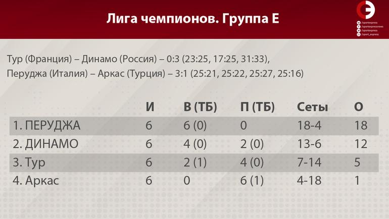 """Два """"Зенита"""", два """"Динамо"""". Российские клубы продолжат борьбу в Лиге чемпионов"""