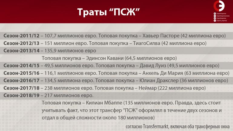 "Траты ""ПСЖ"". Фото ""СЭ"""