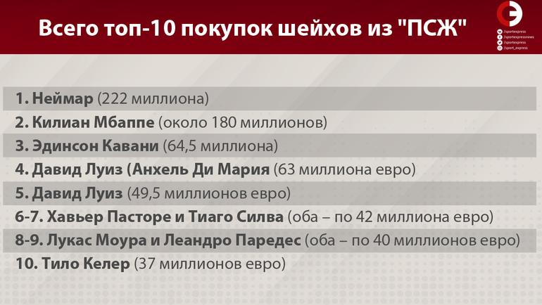 """Всего топ-10 покупок шейхов из """"ПСЖ"""". Фото """"СЭ"""""""