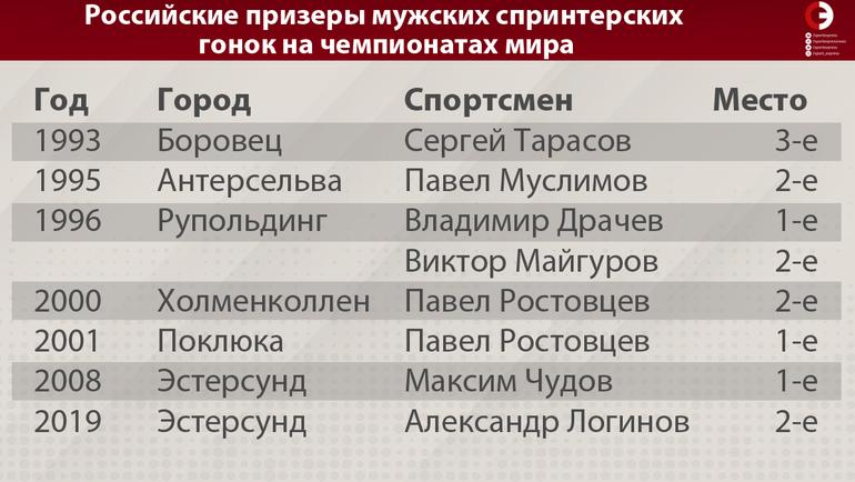 Российские призеры мужских спринтерских гонок на чемпионатах мира. Фото «СЭ»