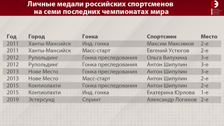 Личные медали российских спортсменов на семи последних чемпионатах мира. Фото «СЭ»