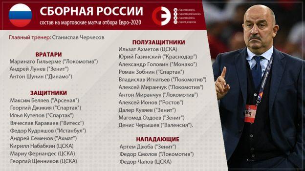 Сборная России: состав на матчи марта-2019 с Бельгией и Казахстаном. Фото «СЭ»