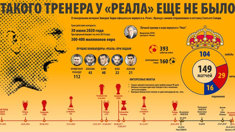 """Зинедин Зидан в """"Реале"""". Инфографика. (Нажмите для увеличения). Фото """"СЭ"""""""