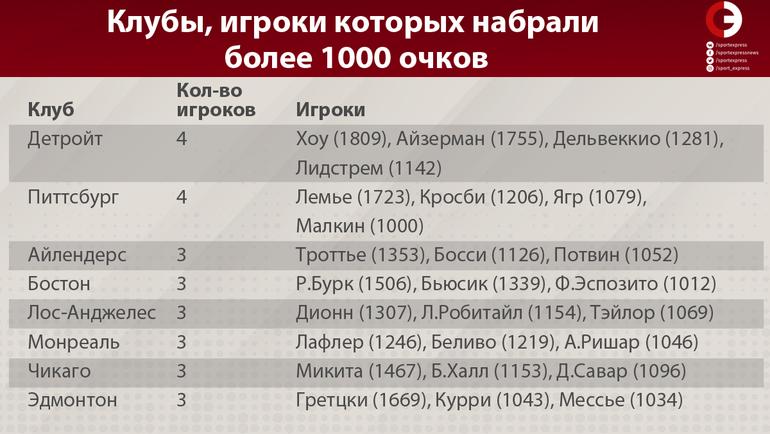 """Клубы, игроки которых набрали более 1000 очков. Фото """"СЭ"""""""