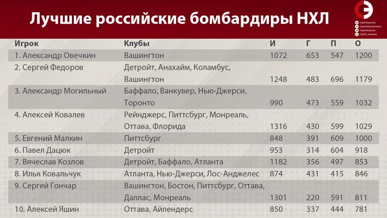 """Лучшие российские бомбардиры НХЛ. Фото """"СЭ"""""""