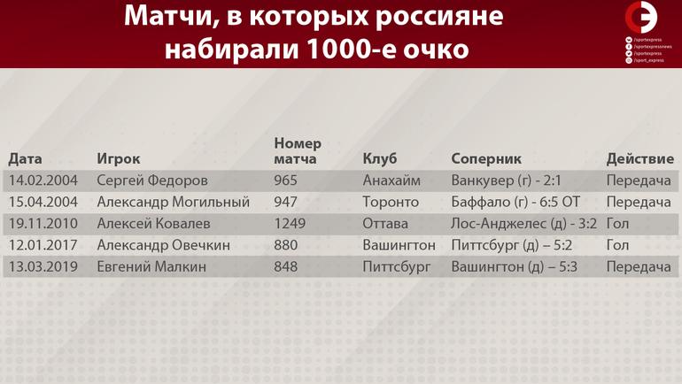 """Матчи, в которых россияне набирали 1000-е очко. Фото """"СЭ"""""""