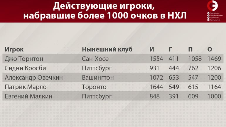 """Действующие игроки, набравшие более 1000 очков в НХЛ. Фото """"СЭ"""""""