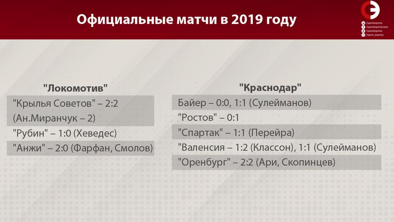 """""""Локомотив"""" и """"Краснодар"""". Официальные матчи в 2019 году. Фото """"СЭ"""""""