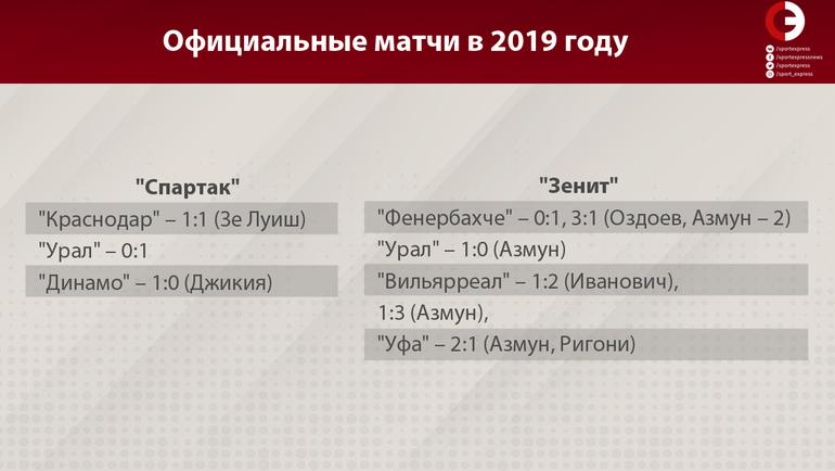 """Официальные матчи в 2019 году. Фото """"СЭ"""""""