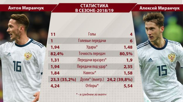 Статистика Антона и Алексея Миранчуков в сезоне-2018/19. Фото «СЭ»