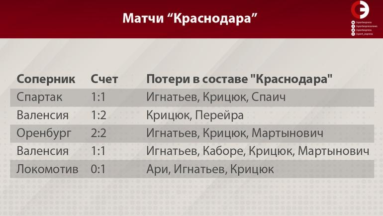 """Статистика """"Краснодара"""". Фото """"СЭ"""""""