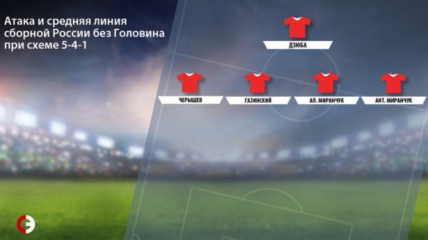 Атака и средняя линия сборной России без Головина при схеме 5-4-1. Фото «СЭ»