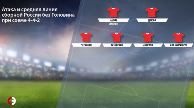 Атака и средняя линия сборной России без Головина при схеме 4-4-2. Фото «СЭ»