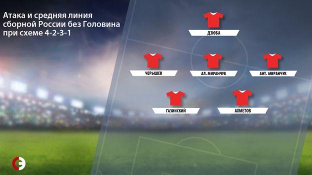 Атака и средняя линия сборной России без Головина при схеме 4-2-3-1. Фото «СЭ»