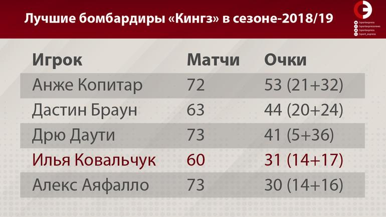 """Лучшие бомбардиры """"Кингз"""" в этом сезоне. Фото """"СЭ"""""""