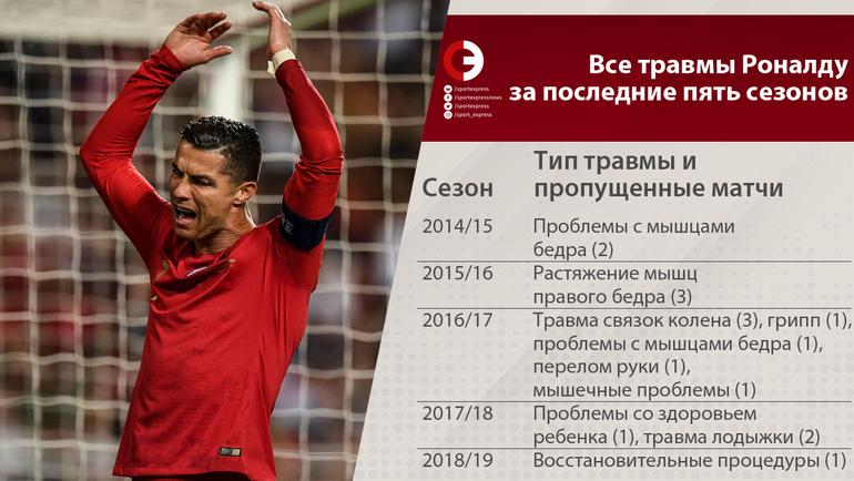 """Все травмы Роналду за последние пять сезонов. Фото """"СЭ"""""""