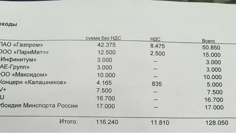 """Доходы СБР в 2019 году составят 128 миллионов рублей. Фото """"СЭ"""""""