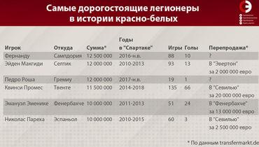 Самые дорогостоящие легионеры в истории красно-белых. Фото «СЭ»