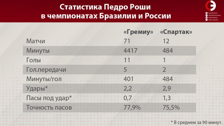 Как Педро Роша завял в России