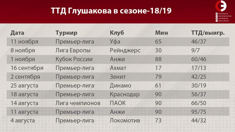 """ТТД Глушакова в сезоне-18/19. Фото """"СЭ"""""""