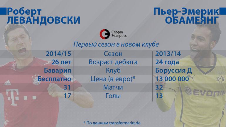 """Роберт Левандовски и Пьер-Эмерик Обамеянг. Фото """"СЭ"""""""
