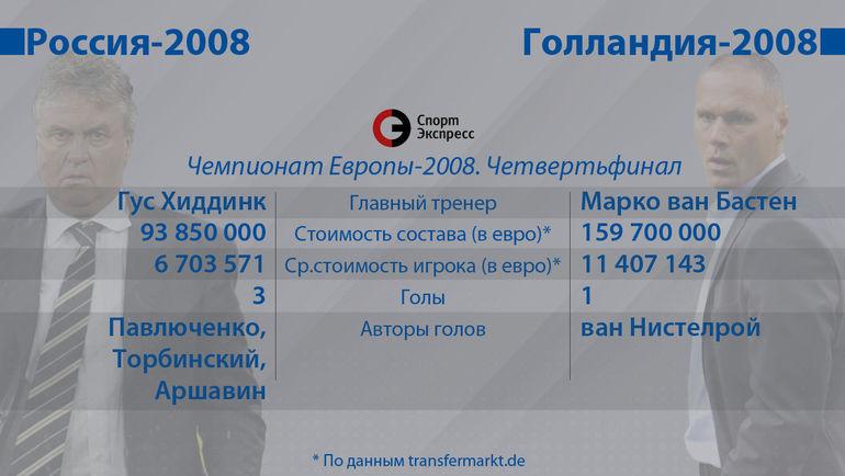"Евро-2008: Россия vs Голландия. Фото ""СЭ"""