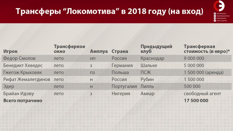 """Трансферы """"Локомотива"""" в 2018 году (на вход). Фото «СЭ»"""