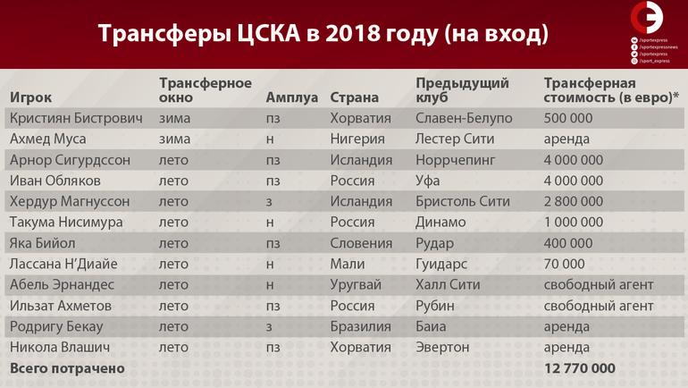Трансферы ЦСКА в 2018 году (на вход). Фото «СЭ»
