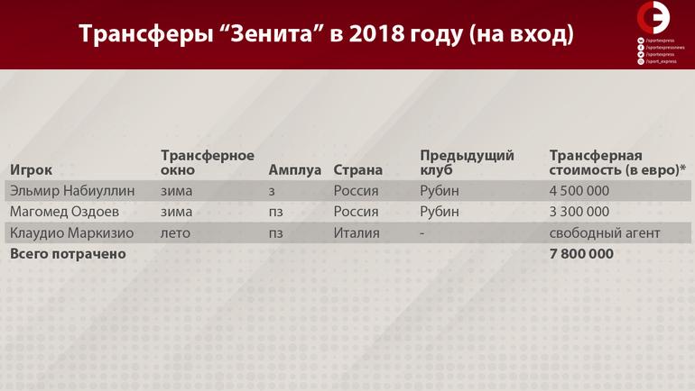 """Трансферы """"Зенита"""" в 2018 году (на вход). Фото «СЭ»"""