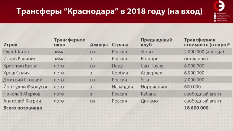"""Трансферы """"Краснодара"""" в 2018 году (на вход). Фото «СЭ»"""
