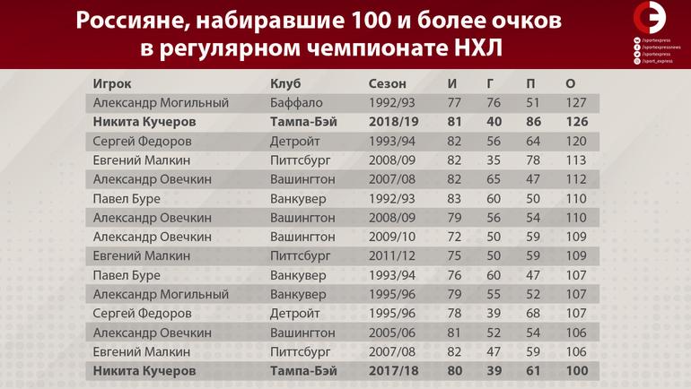 """Россияне, набиравшие 100 и более очков в регулярном чемпионате НХЛ. Фото """"СЭ"""""""