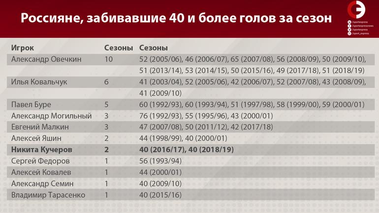 """Россияне, забивавшие 40 и более голов за сезон. Фото """"СЭ"""""""