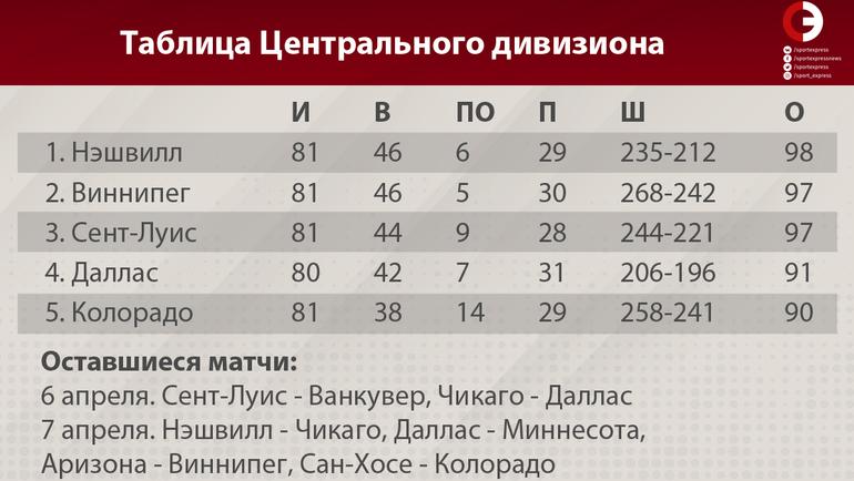 Таблица Центрального дивизиона. Фото «СЭ»