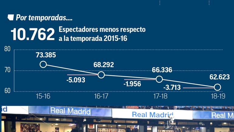 Посещаемость домашних матчей «Реала» в этом сезоне.