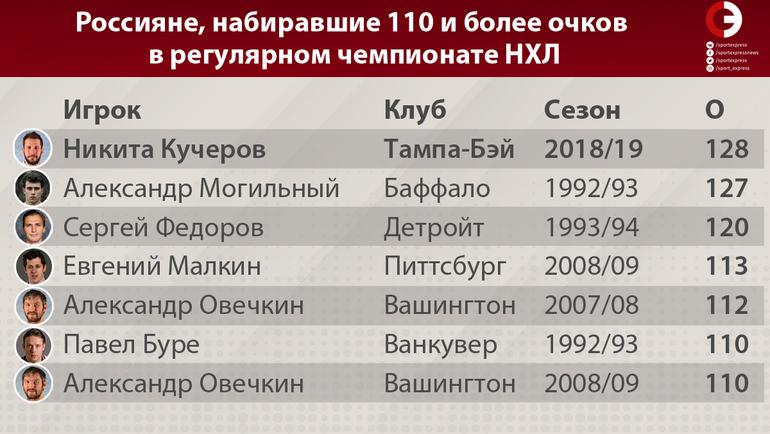 """Россияне, набиравшие 110 и более очков в регулярном чемпионате НХЛ. Фото """"СЭ"""""""