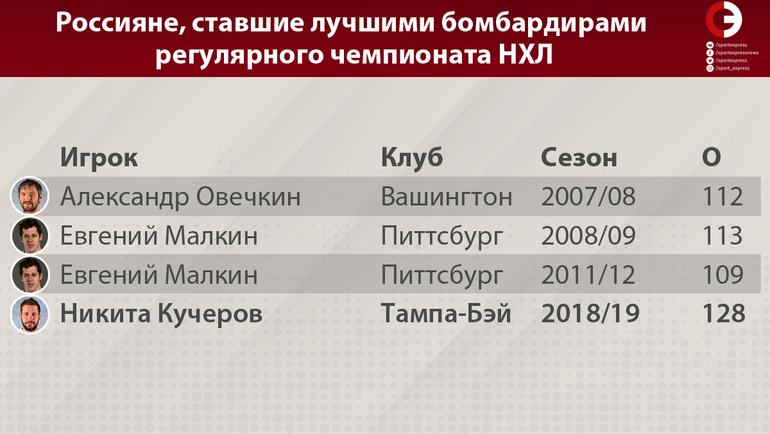 "Россияне, ставшие лучшими бомбардирами регулярного чемпионата НХЛ. Фото ""СЭ"""