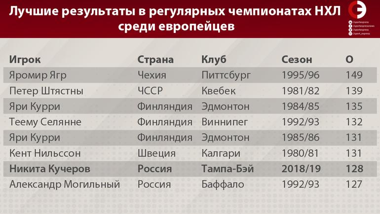 """Лучшие результаты в регулярных чемпионатах НХЛ среди европейцев. Фото """"СЭ"""""""
