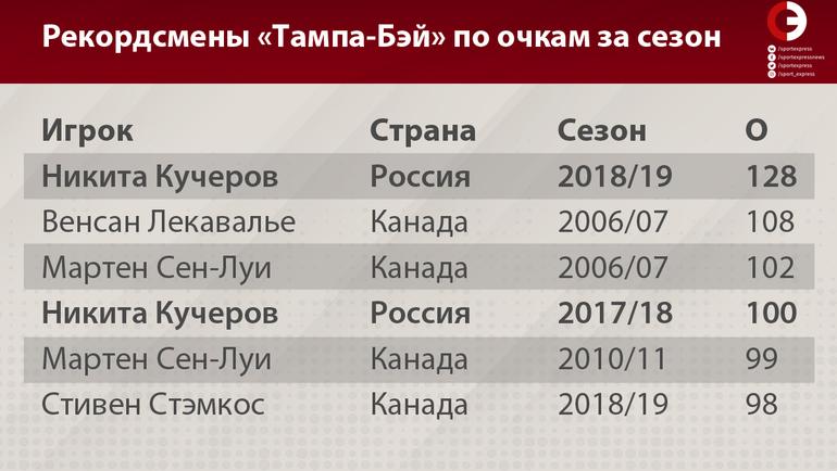 "Рекордсмены «Тампа-Бэй» по очкам за сезон. Фото ""СЭ"""