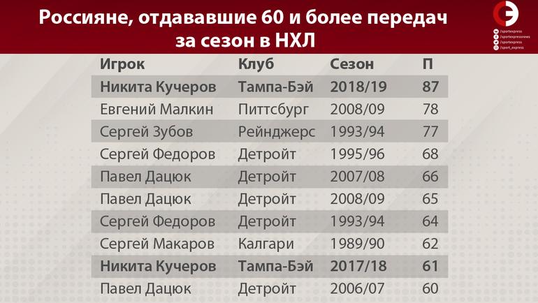 "Россияне, отдававшие 60 и более передач за сезон в НХЛ. Фото ""СЭ"""