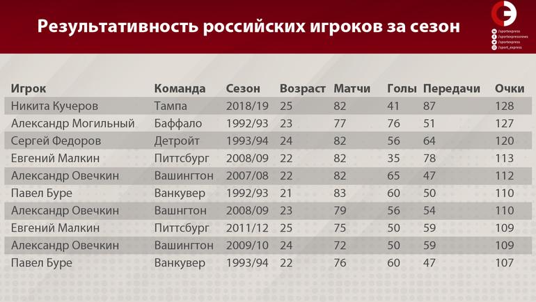"""Результативность российских игроков за сезон. Фото """"СЭ"""""""