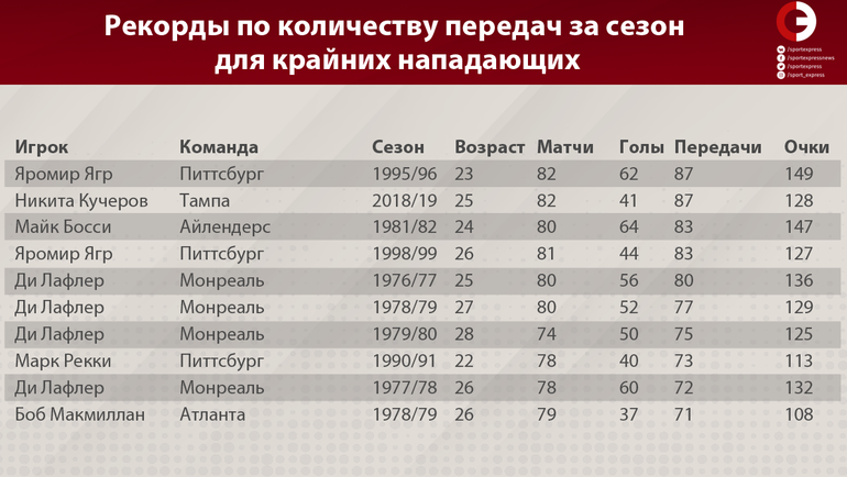 "Рекорды по количеству передач за сезон для крайних нападающих. Фото ""СЭ"""