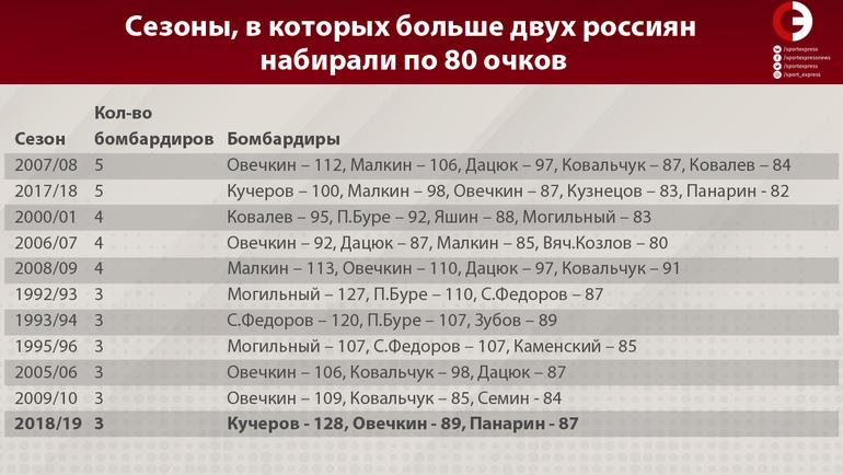 """Сезоны, в которых больше двух россиян набирали по 80 очков. Фото """"СЭ"""""""