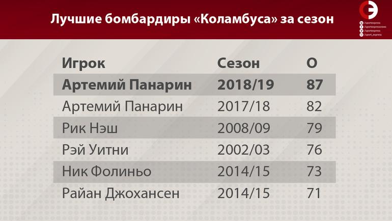 """Лучшие бомбардиры """"Коламбуса"""" за сезон. Фото """"СЭ"""""""