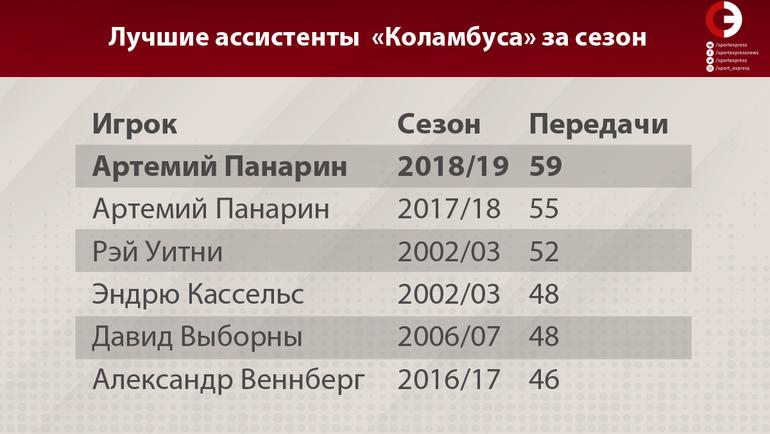 """Лучшие ассистенты """"Коламбуса"""" за сезон. Фото """"СЭ"""""""