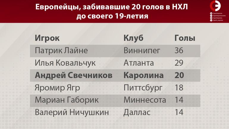 """Европейцы, забивавшие 20 голов в НХЛ до своего 19-летия. Фото """"СЭ"""""""