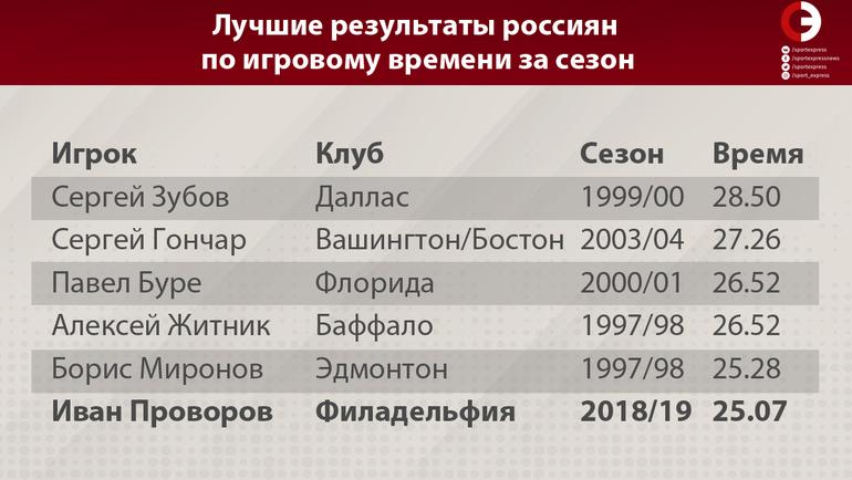 """Лучшие результаты россиян по игровому времени за сезон. Фото """"СЭ"""""""